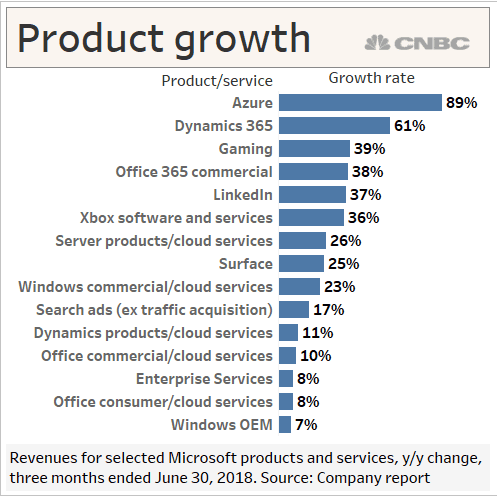 MSFT Product growth SCHOEN 7-19-2018