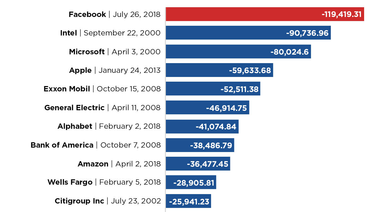 Facebook's $100 billion-plus rout is the biggest loss in stock market history