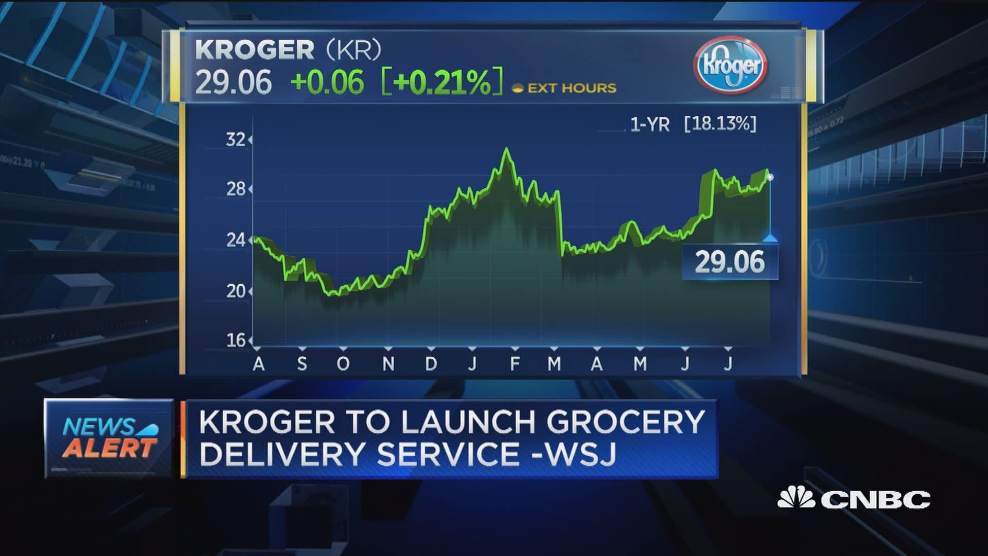 Kroger to launch grocery delivery service