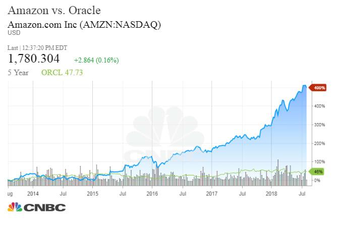 Amazon vs Oracle LEVY 180801