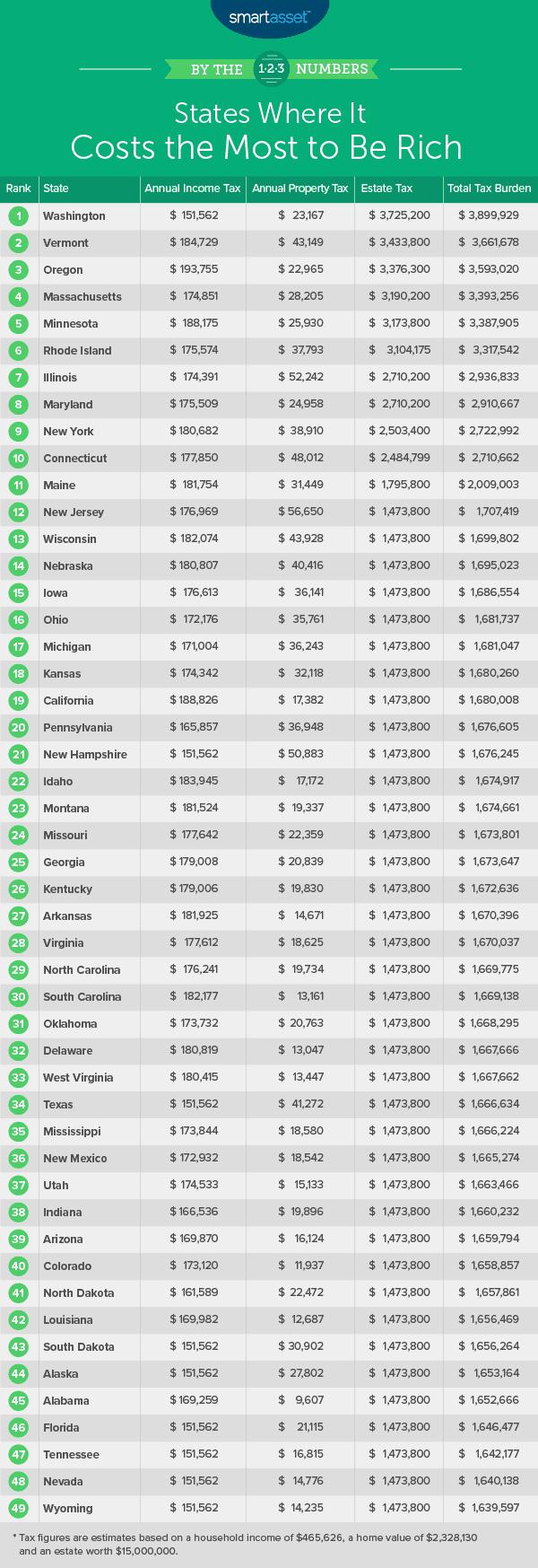 H/O: Rich states chart