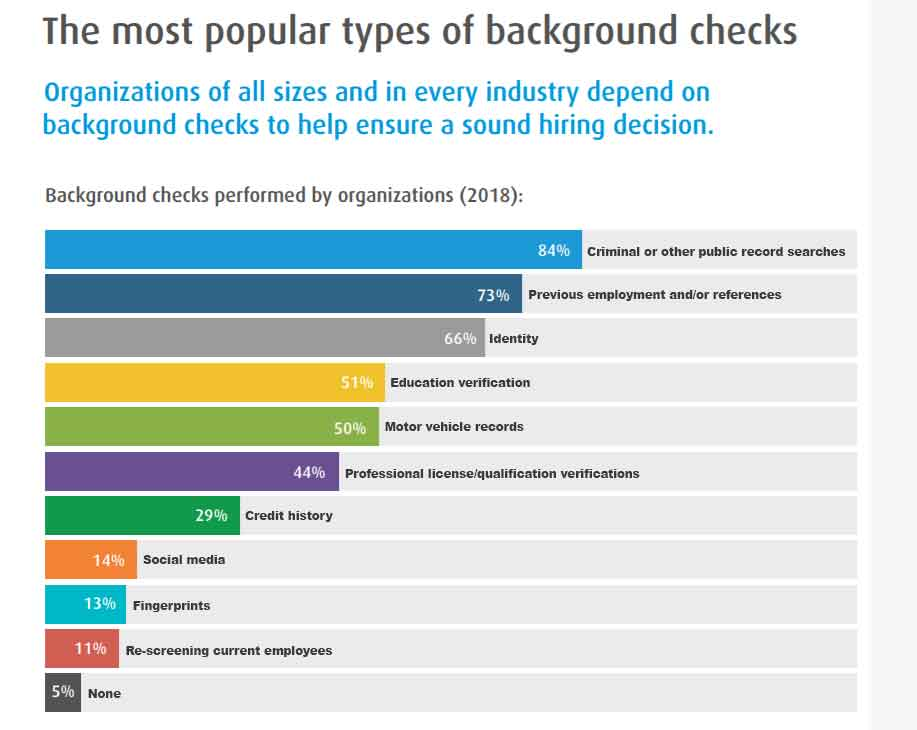 Background check 180809