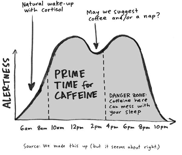 Make Time for Caffeine 180829