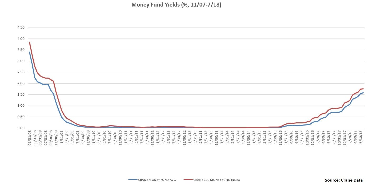 Money Market Fund Yields to 2018
