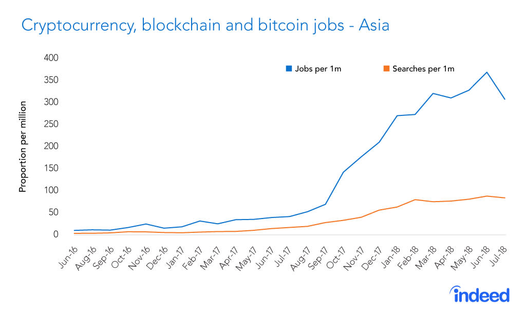blockchain jobs CHART 180831 Asia