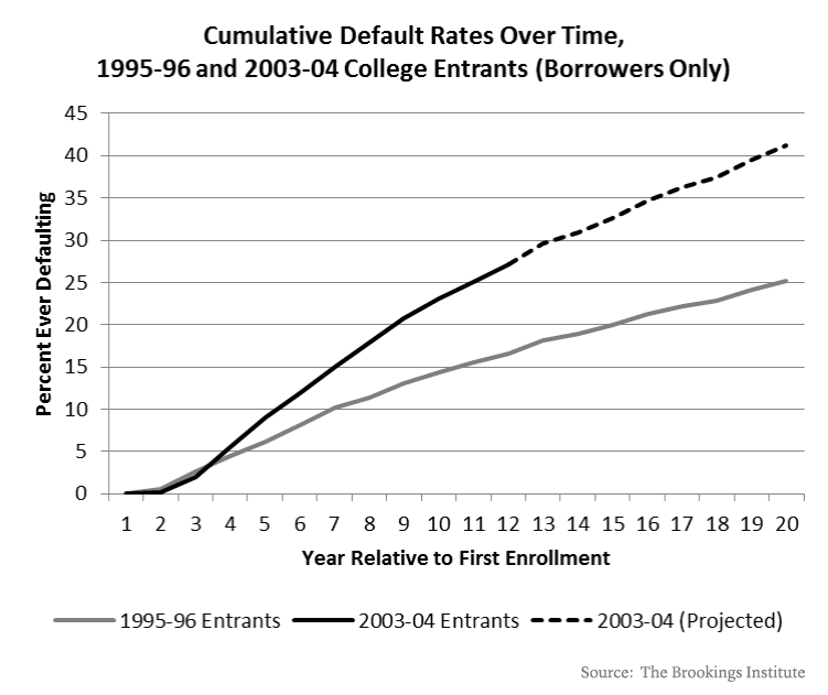 Cumulative Default Rates Over Time 180913