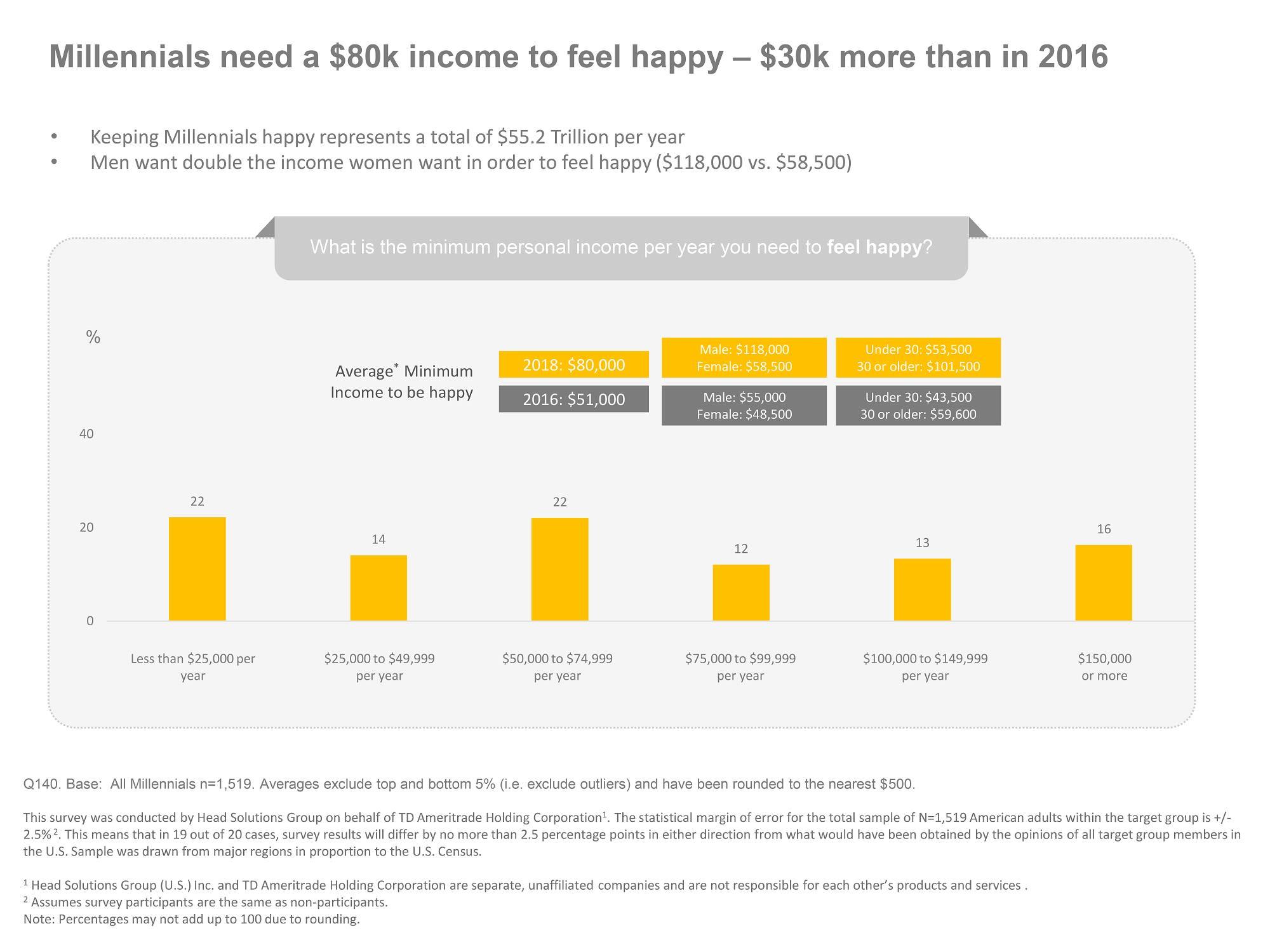 Chart asset: TD Ameritrade millennial happiness