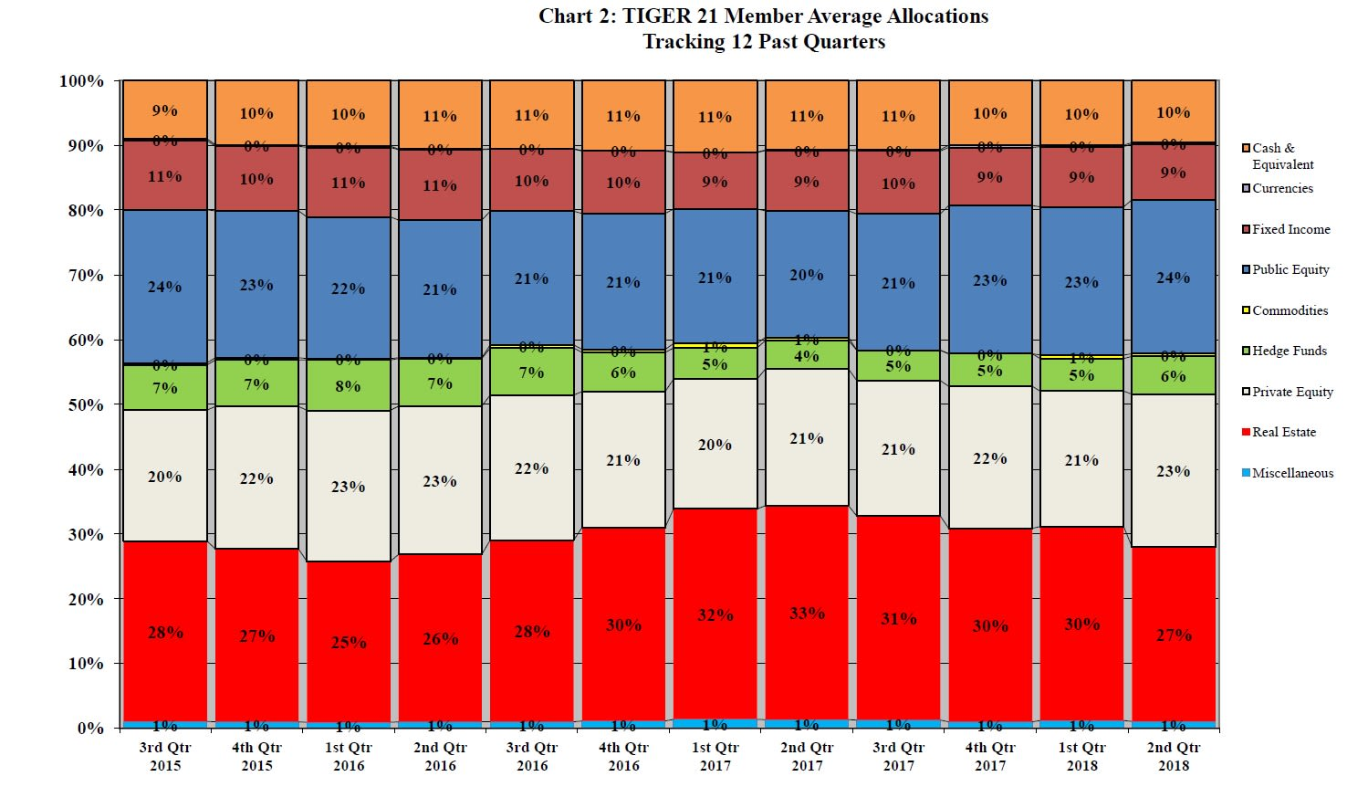 TIGER 21 allocation chart