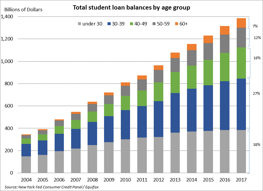 Total Student Loan Balances by Age Group chart 180913