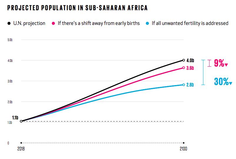 Gates Foundation population LAVITO 180917 EC