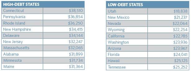 TICAS High low debt state 180919