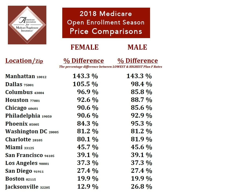 Medigap Premiums Regional Differences