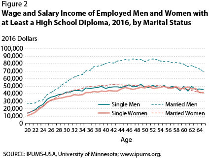 Chart asset: married men income vs. everyone else