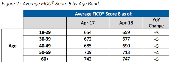 Is 747 A Good Credit Score >> Here S How Credit Scores Compare Across Generations