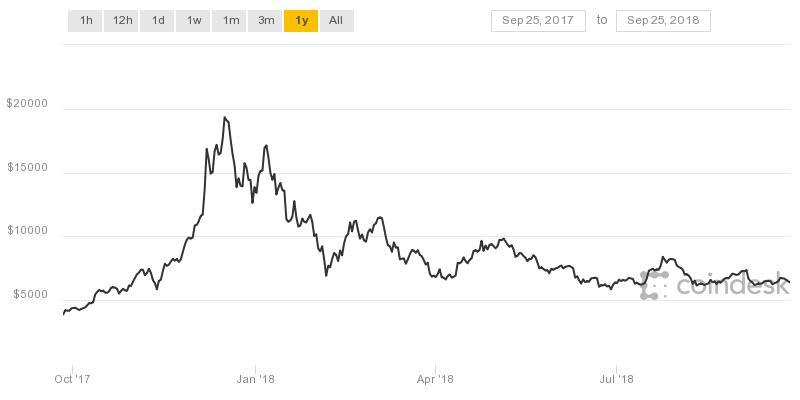 coindesk bitcoin chart obrien 1