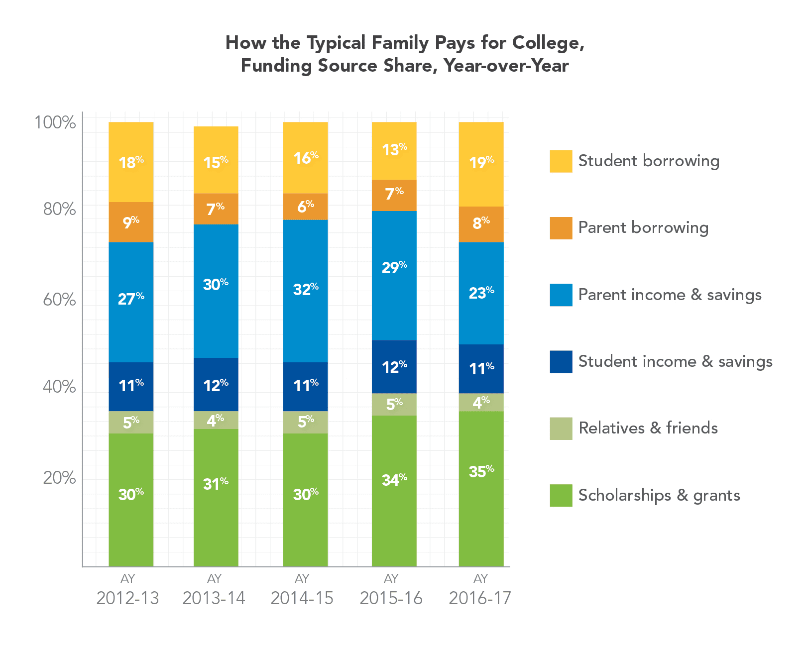CNBC: College costs for typical family