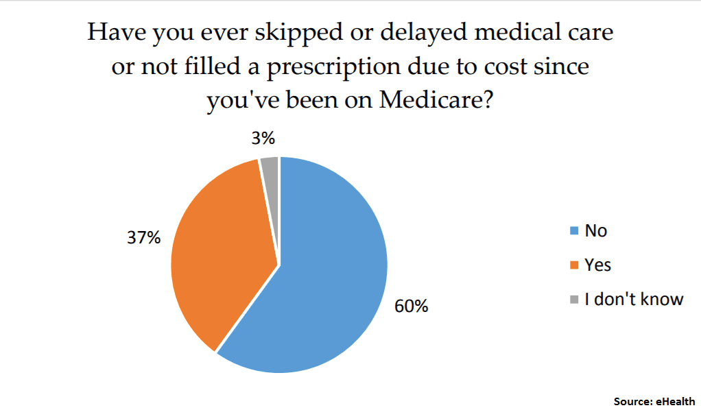 Why nearly 4 in 10 people on Medicare skip their doctor's visits