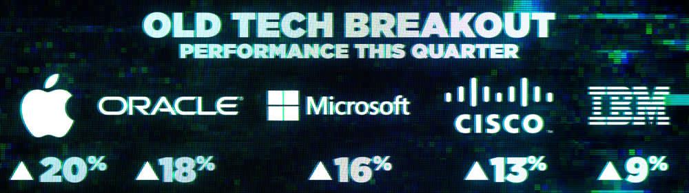 CNBC: Tech breakout