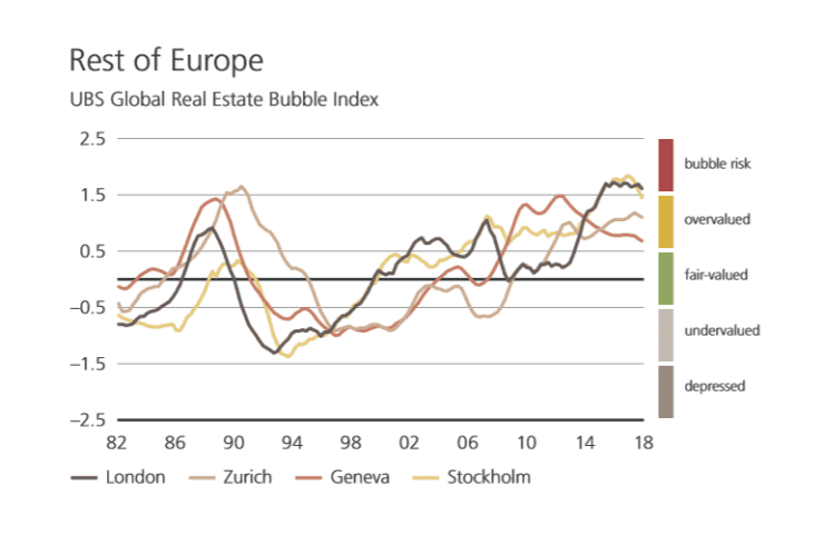 H/O: UBS Europe Bubble index