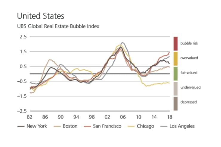 H/O: UBS US Bubble