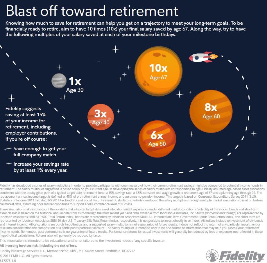 Chart asset: Fidelity blast off toward retirement