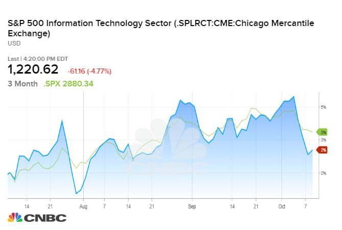 tech stocks oct 10