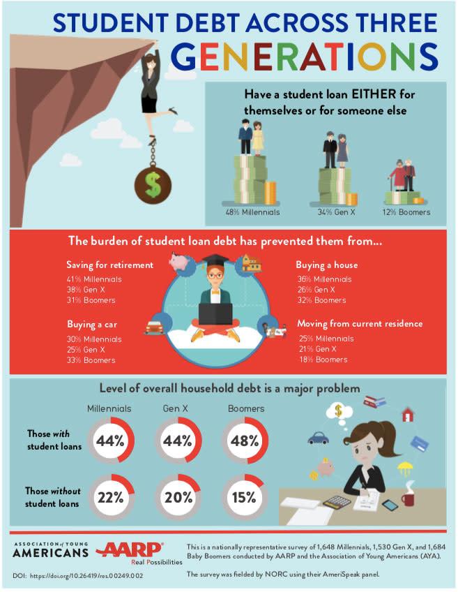 H/O: Student debt