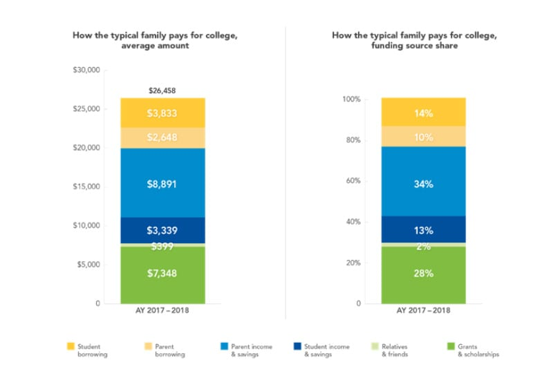 Typical family pays for college chart