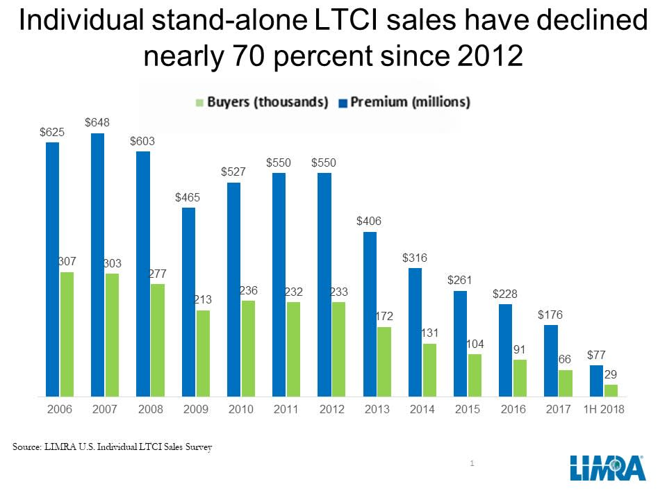 LTCI Sales fall over time