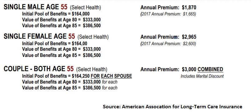 AALTCI chart premiums LTCI