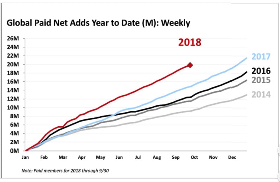 netflix global paid net adds q3 2018
