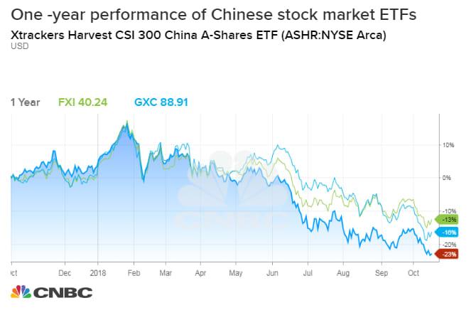 chinese stock etfs