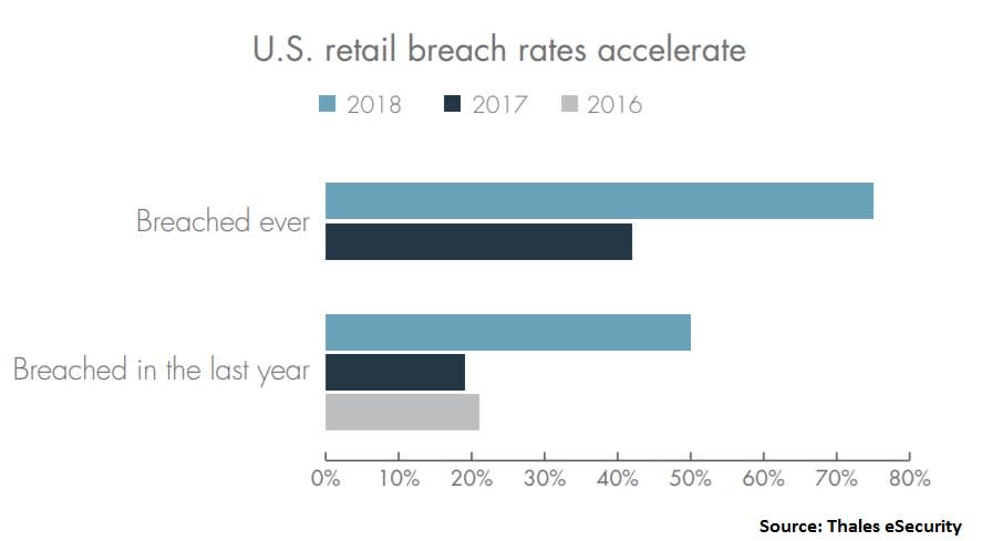 Retail Data Breaches in the US