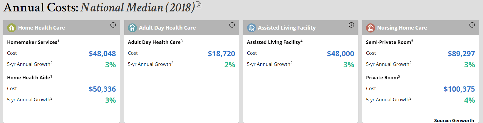 GENWORTH cost of care 2018