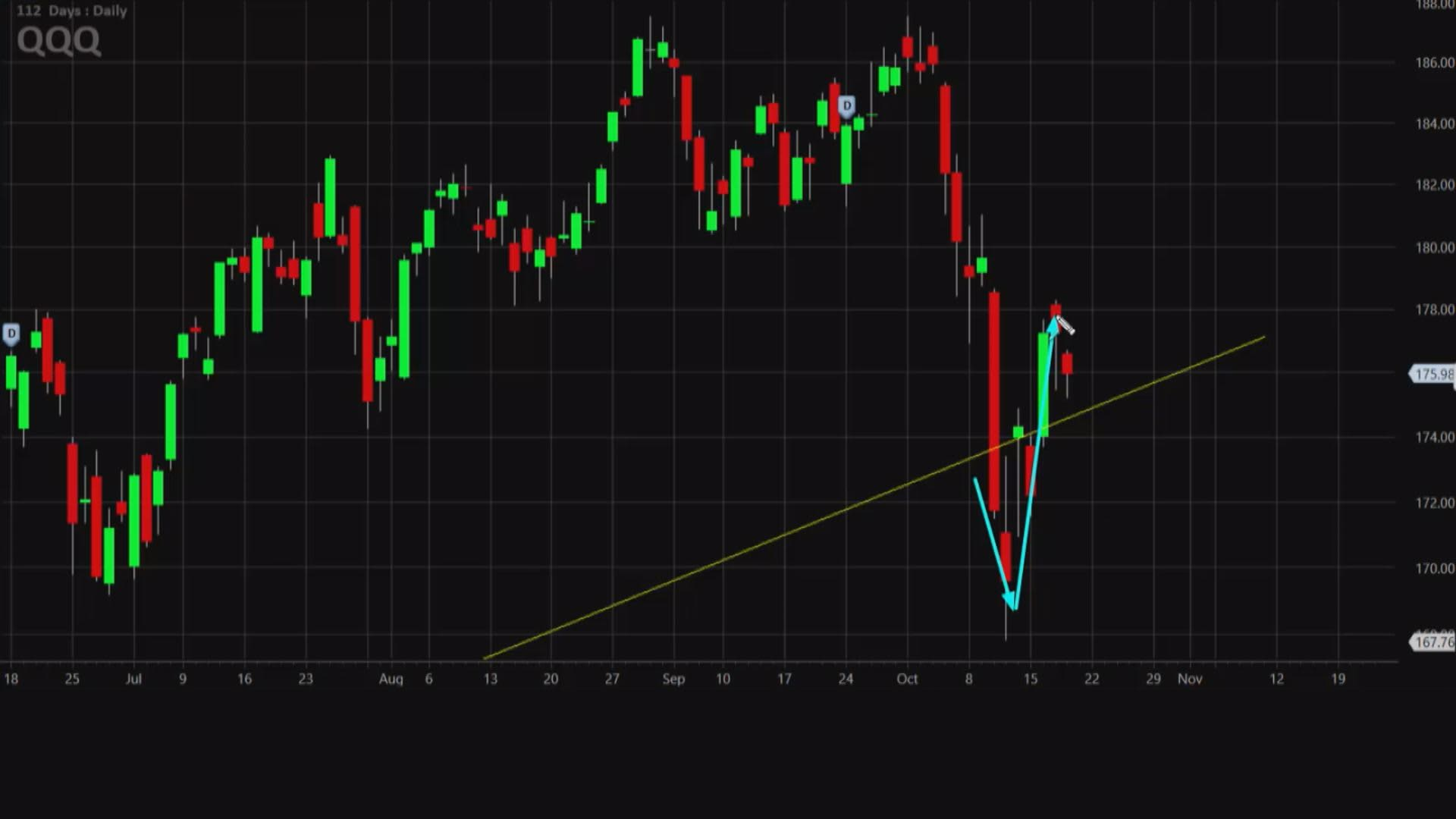 Charts point to more trouble for the Nasdaq 100: TradingAnalysis.com
