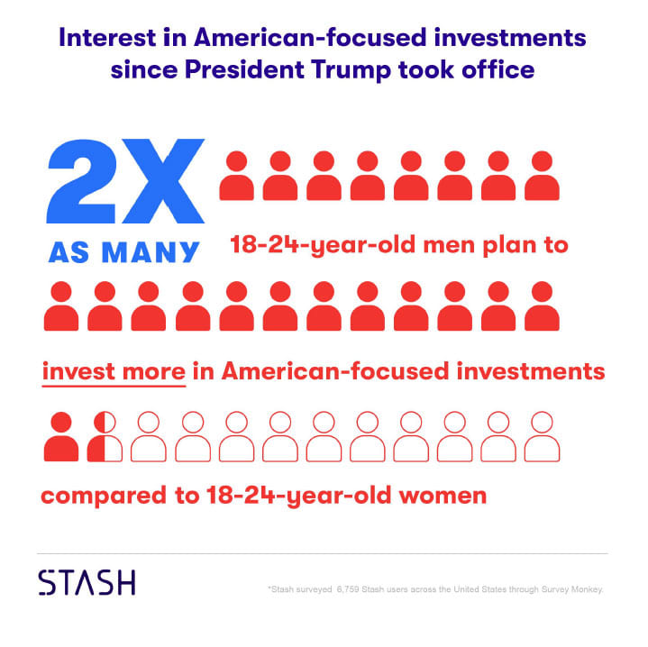 H/O: Interest in American investments
