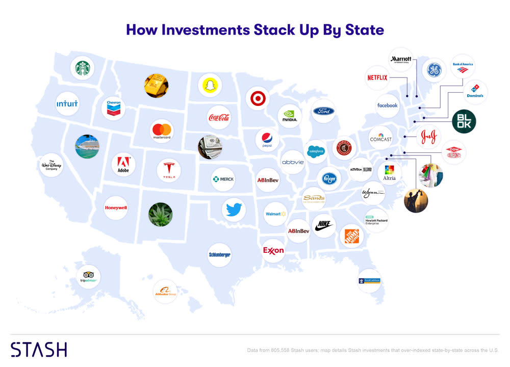 H/O: Investments by State