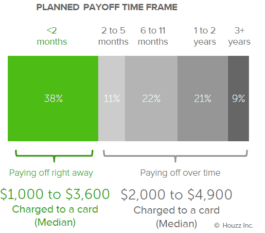 Houzz credit payoff time 20181024