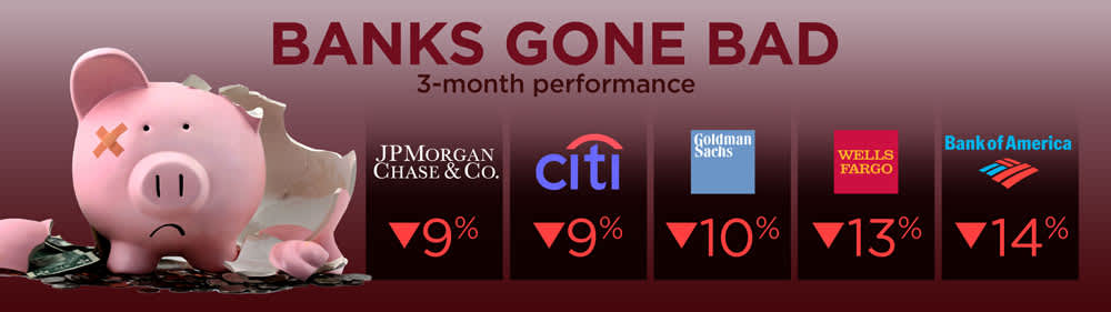 CNBC: Banks Gone Bad graphic