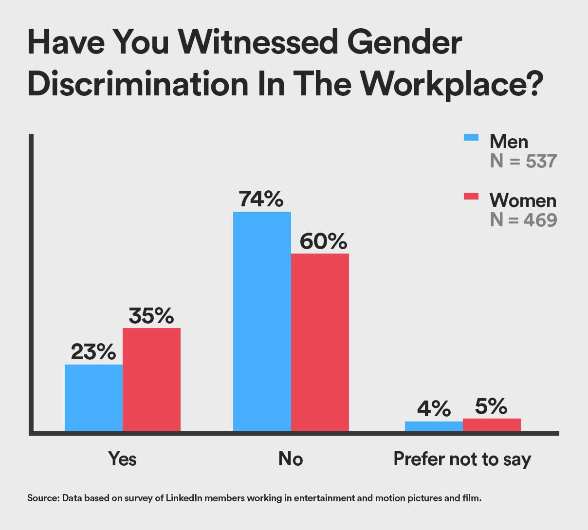 Gender Discrimination NYC 291018