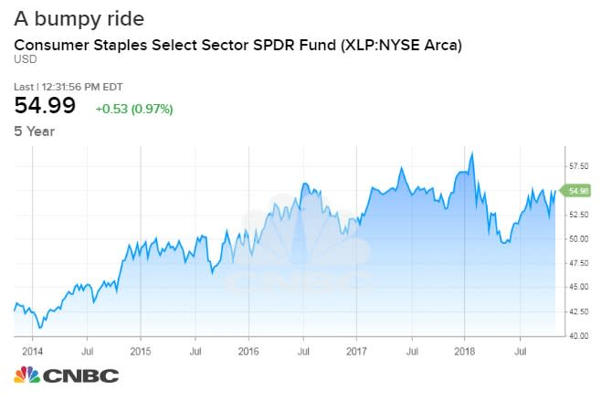 The Consumer Staples Select Sector SPDR fund holds many large dividend-paying companies