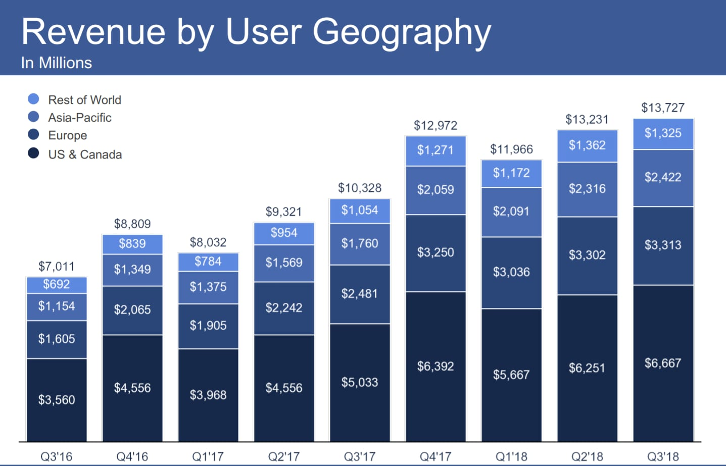 Facebook revenue by geography q3 2018