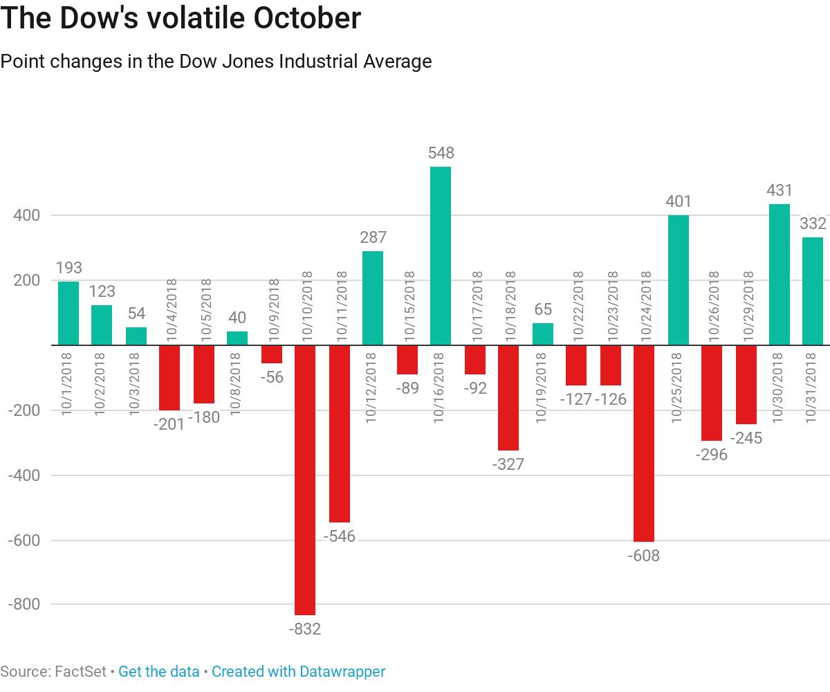 Dow's volatile October 181102