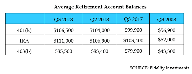 Fidelity retirement balances Q3 2018