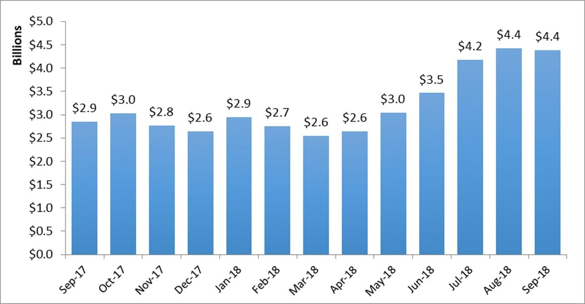 US Exports chart 181105