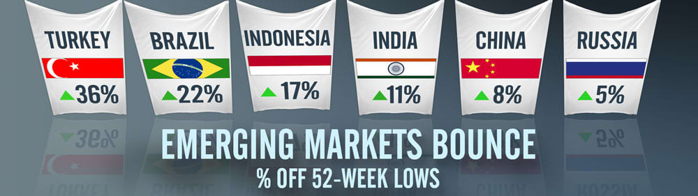 CNBC: Emerging Markets wall graphic