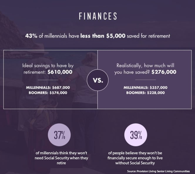Retire financially secure 181130