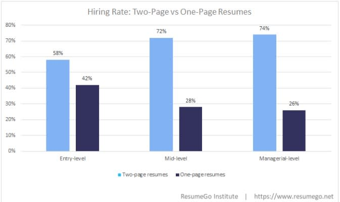 Chart: One page resumes vs. two page resumes