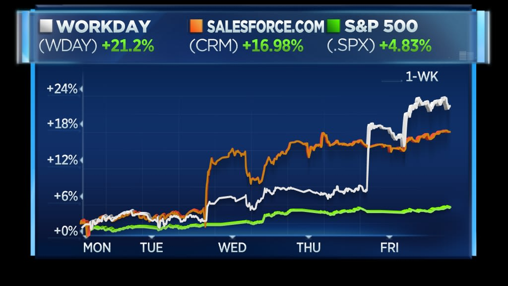 Salesforce and workday rally 2