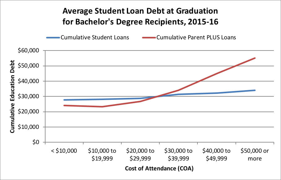 H/O: Student Loan Debt chart